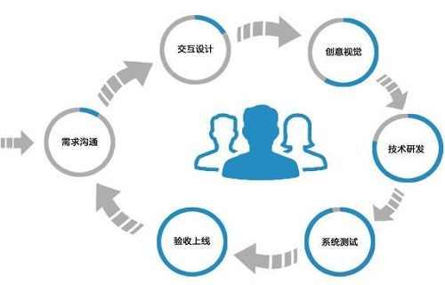 app定制开发企业如何为客户提供完整的app开发解决方案