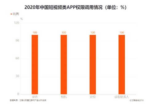 2020年中国短视频类APP权限调用情况
