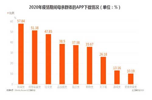 app开发行业分析之2020年疫情期间app下载趋势分析
