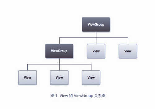 Android View和ViewGroup是什么意思